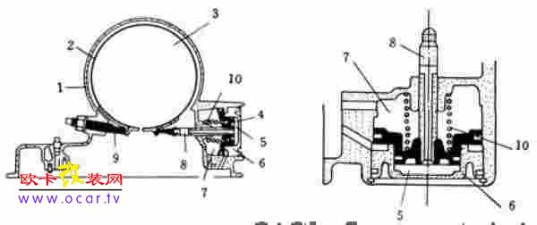 (1)带式制动器的结构与工作原理带式制动器是利用围绕在鼓周围的制动