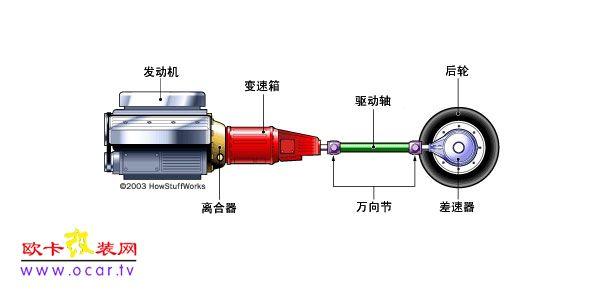 手动变速箱的基本工作原理